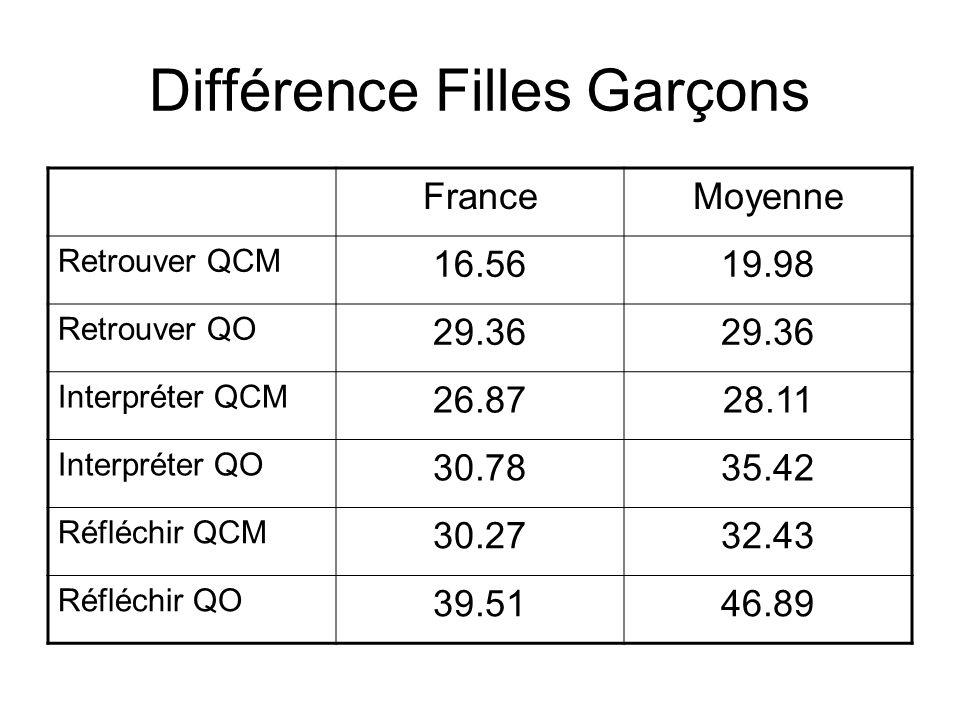 Différence Filles Garçons FranceMoyenne Retrouver QCM 16.5619.98 Retrouver QO 29.36 Interpréter QCM 26.8728.11 Interpréter QO 30.7835.42 Réfléchir QCM