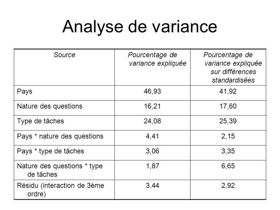 Analyse de variance SourcePourcentage de variance expliquée Pourcentage de variance expliquée sur différences standardisées Pays46,9341,92 Nature des