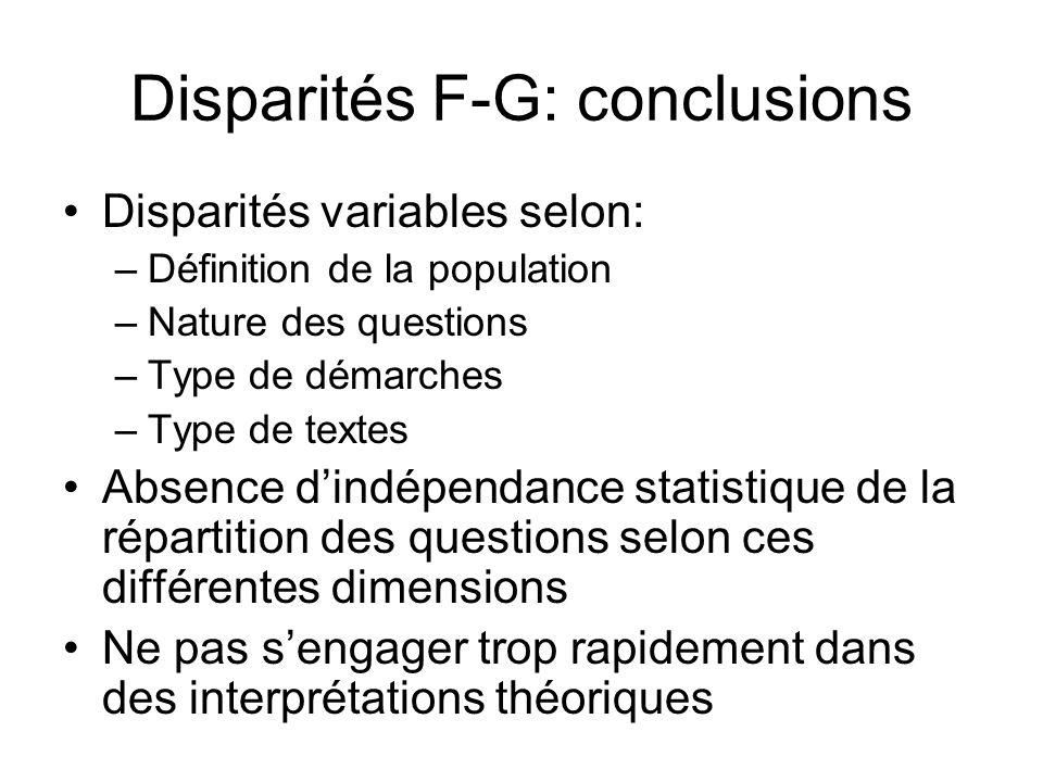 Disparités F-G: conclusions Disparités variables selon: –Définition de la population –Nature des questions –Type de démarches –Type de textes Absence