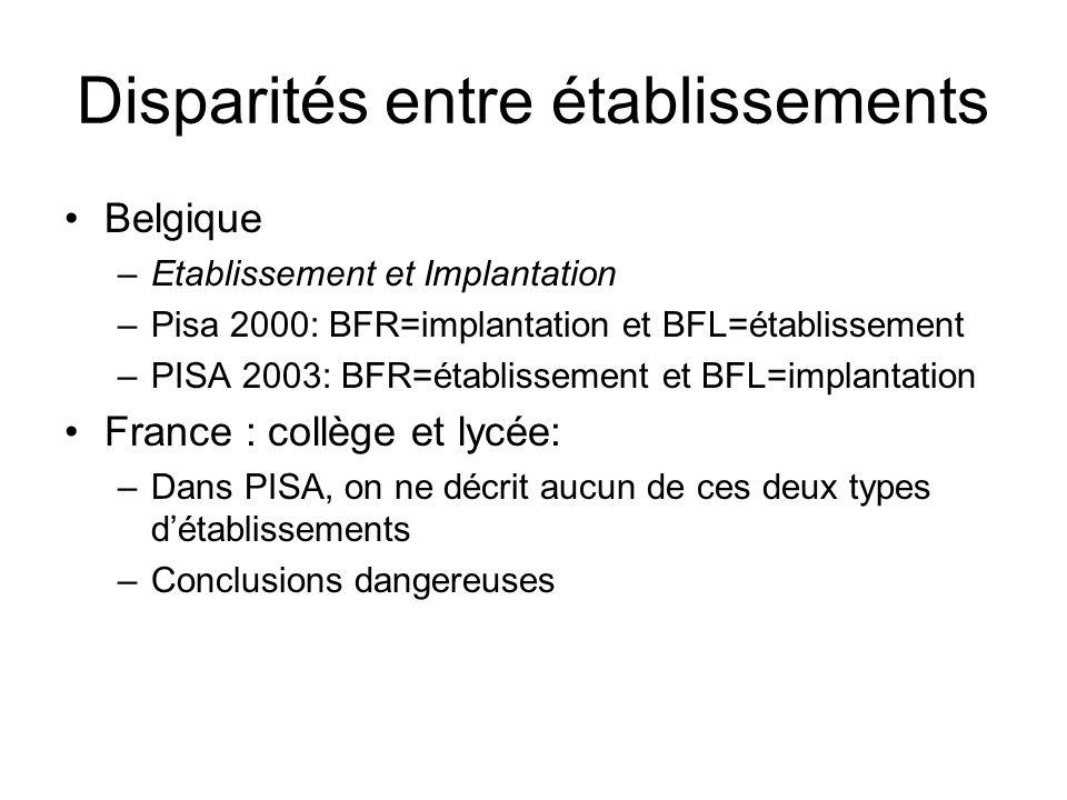 Disparités entre établissements Belgique –Etablissement et Implantation –Pisa 2000: BFR=implantation et BFL=établissement –PISA 2003: BFR=établissemen