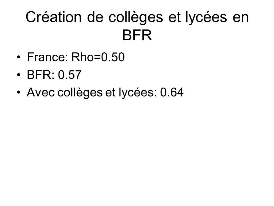 Création de collèges et lycées en BFR France: Rho=0.50 BFR: 0.57 Avec collèges et lycées: 0.64