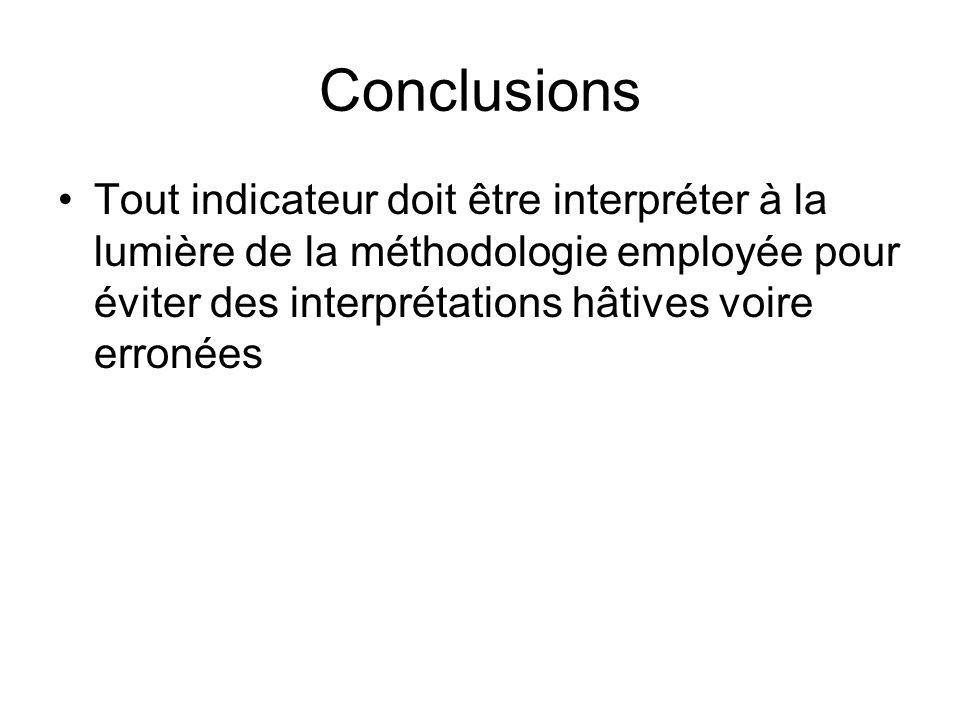 Conclusions Tout indicateur doit être interpréter à la lumière de la méthodologie employée pour éviter des interprétations hâtives voire erronées