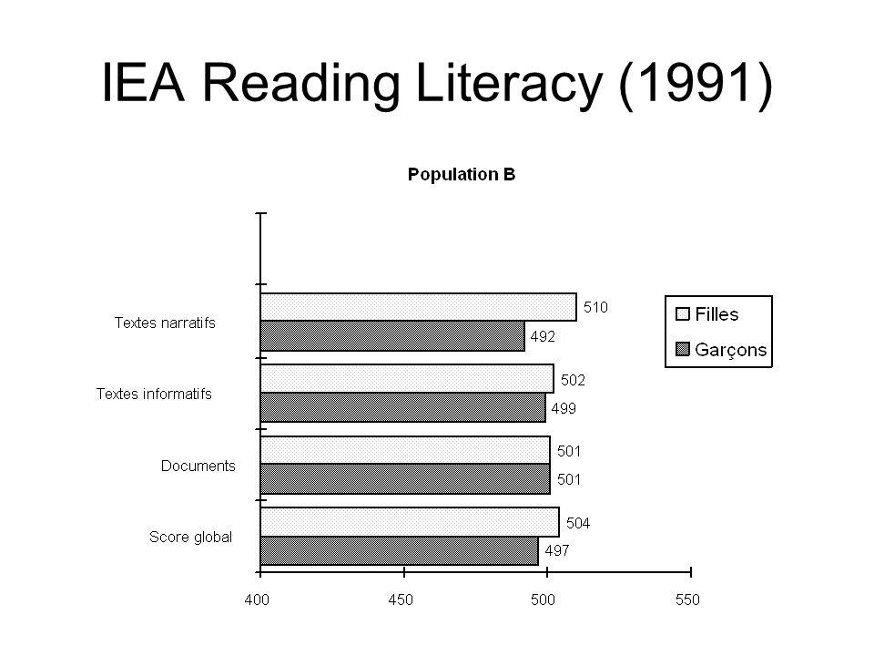 IEA Reading Literacy (1991)