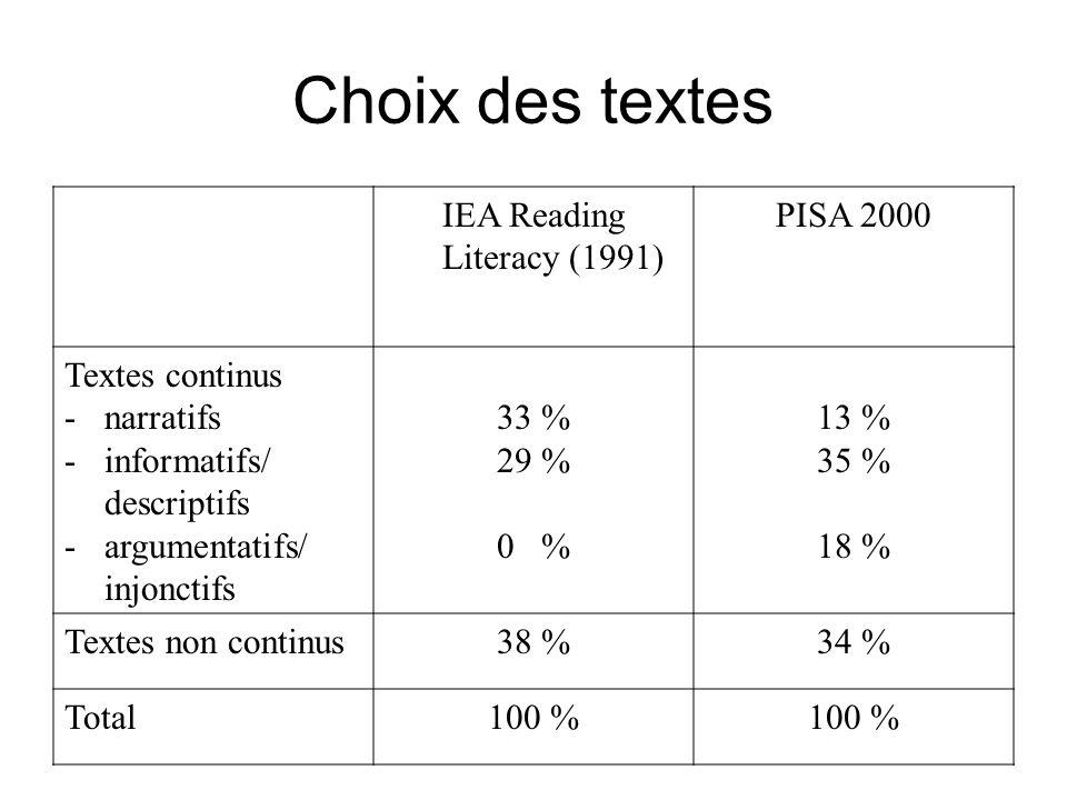 Choix des textes IEA Reading Literacy (1991) PISA 2000 Textes continus -narratifs -informatifs/ descriptifs -argumentatifs/ injonctifs 33 % 29 % 0 % 1