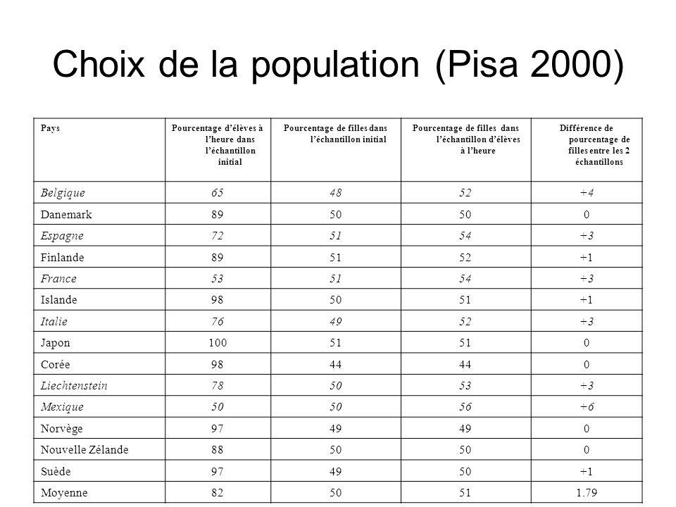 Choix de la population (Pisa 2000) PaysPourcentage délèves à lheure dans léchantillon initial Pourcentage de filles dans léchantillon initial Pourcent