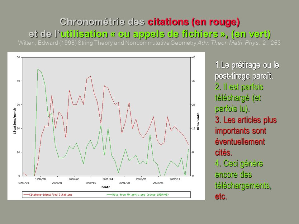Chronométrie des citations (en rouge) et de lutilisation « ou appels de fichiers », (en vert) Chronométrie des citations (en rouge) et de lutilisation « ou appels de fichiers », (en vert) Witten, Edward (1998) String Theory and Noncommutative Geometry Adv.