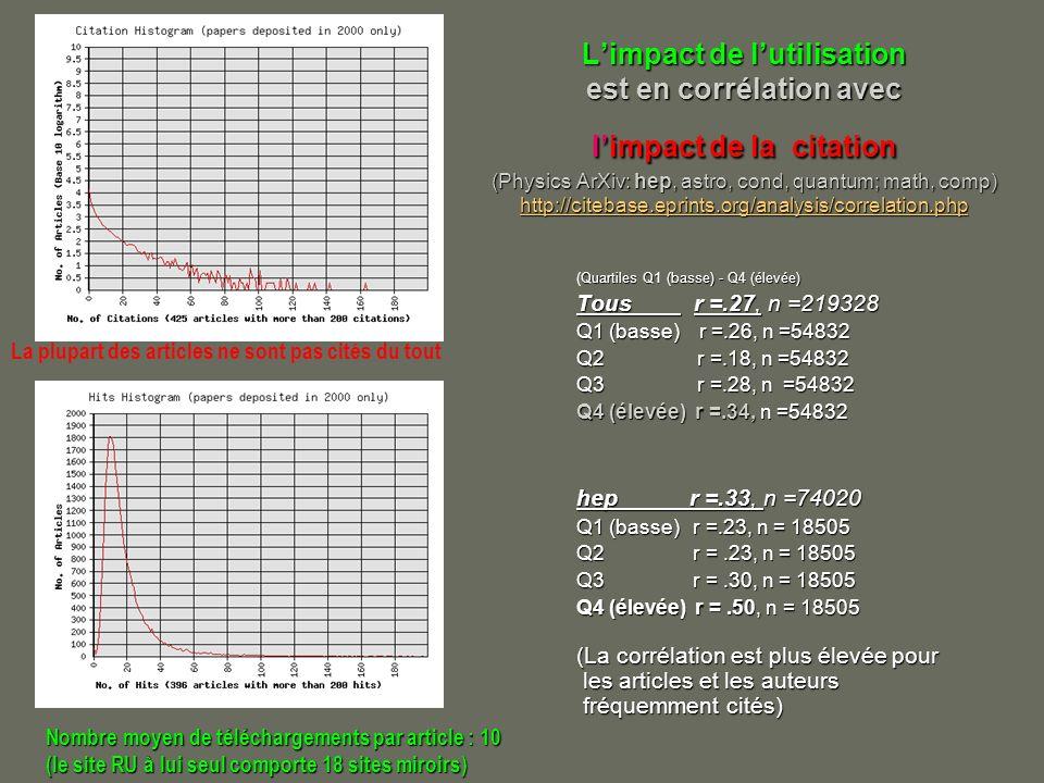 Limpact de lutilisation est en corrélation avec limpact de la citation (Physics ArXiv: hep, astro, cond, quantum; math, comp) http://citebase.eprints.org/analysis/correlation.php http://citebase.eprints.org/analysis/correlation.php Quartiles Q1 (basse) - Q4 (élevée) (Quartiles Q1 (basse) - Q4 (élevée) Tous r =.27, n =219328 Q1 (basse) r =.26, n =54832 Q2 r =.18, n =54832 Q3 r =.28, n =54832 Q4 (élevée) r =.34, n =54832 hep r =.33, n =74020 Q1 (basse) r =.23, n = 18505 Q2 r =.23, n = 18505 Q3 r =.30, n = 18505 Q4 (élevée) r =.50, n = 18505 (La corrélation est plus élevée pour les articles et les auteurs fréquemment cités) La plupart des articles ne sont pas cités du tout Nombre moyen de téléchargements par article : 10 (le site RU à lui seul comporte 18 sites miroirs)