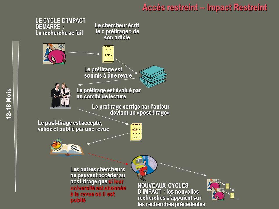 Accès maximal -- Impact maximal Accès maximal -- Impact maximal partout, en tout temps NOUVEAUX CYCLES DIMPACT : Les nouvelles recherches sappuient sur les recherches précédentes Les autres chercheurs ne peuvent accéder au post- tirage que si leur université est abonnée Le post-tirage est accepté, validé et publié par la revue LE CYCLE DIMPACT DÉMARRE : La recherche se fait Le chercheur écrit le « prétirage » de son article le « prétirage » de son article Le prétirage est soumis à une revue Le prétirage est évalué par un comité de lecture Le prétirage corrigé par lauteur: devient un « post-tirage » Le pré-tirage est auto-archivé sur le site Web de létablissement où travaille le chercheur 12-18 Mois Le post-tirage est publié dans une revue à accès libre ou auto-archivé sur le site Web de létablissement du chercheur NOUVEAUX CYCLES DIMPACT Limpact scientifique des articles de recherche libres daccès saccroît et saccélère grâce à laugmentation de laccès