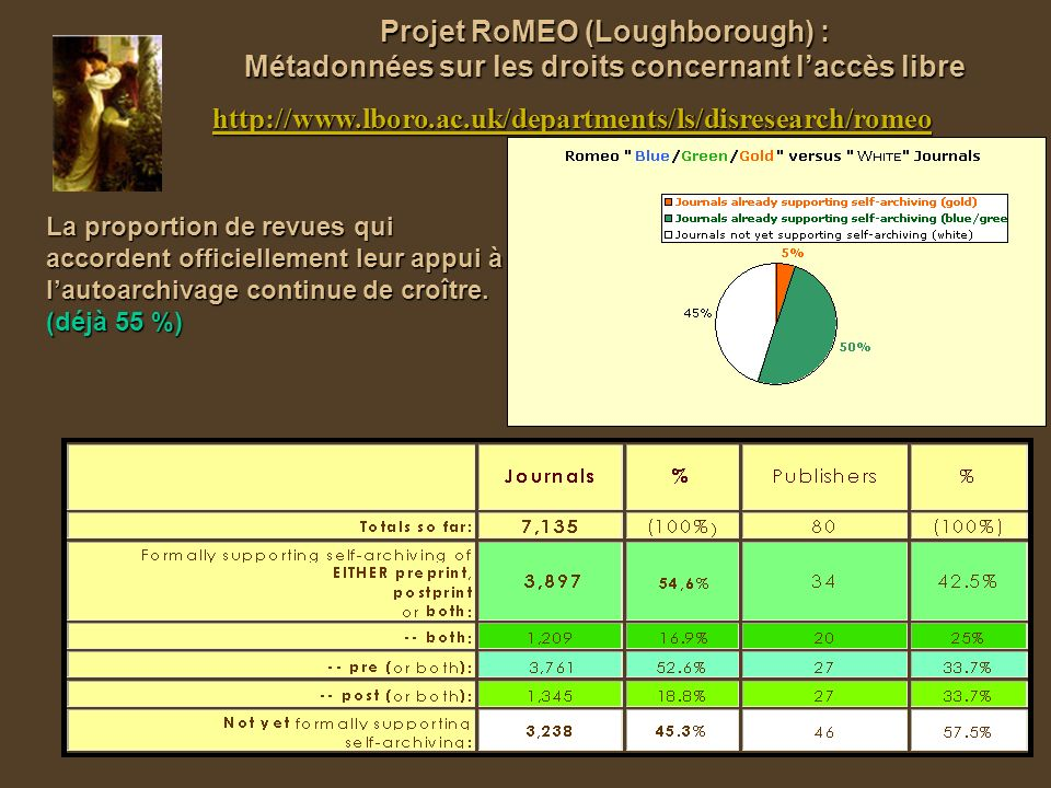 Projet RoMEO (Loughborough) : Métadonnées sur les droits concernant laccès libre http://www.lboro.ac.uk/departments/ls/disresearch/romeo La proportion de revues qui accordent officiellement leur appui à lautoarchivage continue de croître.