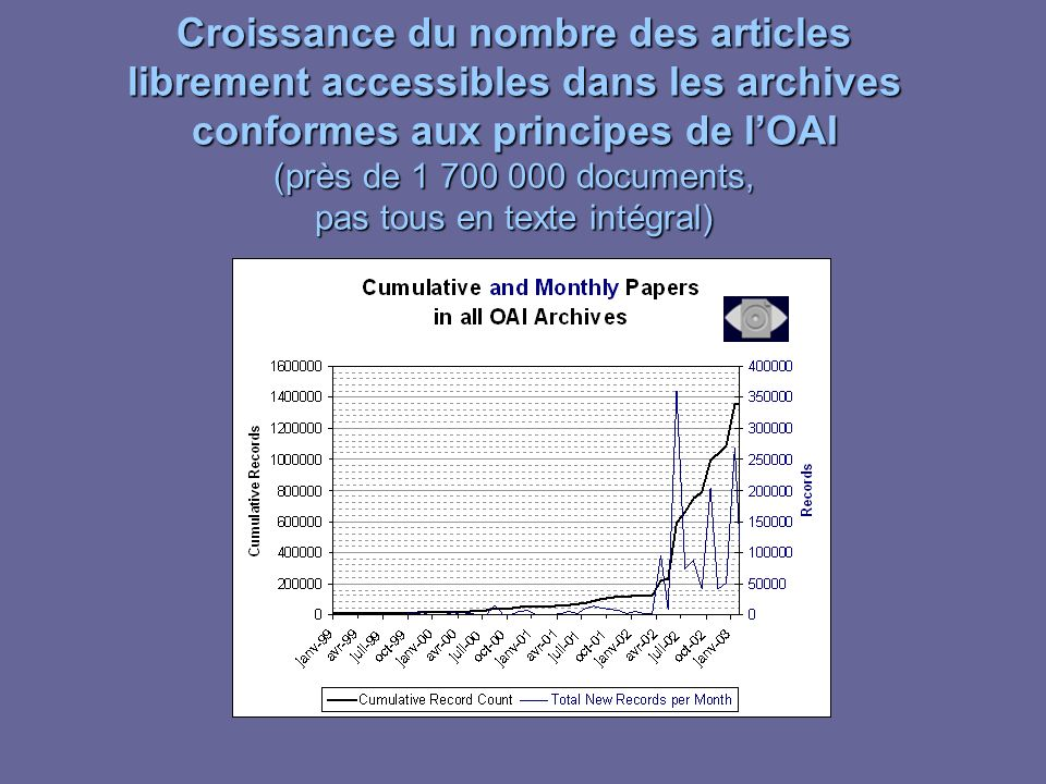 Croissance du nombre des articles librement accessibles dans les archives conformes aux principes de lOAI (près de 1 700 000 documents, pas tous en texte intégral)