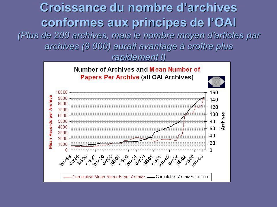 Croissance du nombre darchives conformes aux principes de lOAI (Plus de 200 archives, mais le nombre moyen darticles par archives (9 000) aurait avantage à croître plus rapidement !)