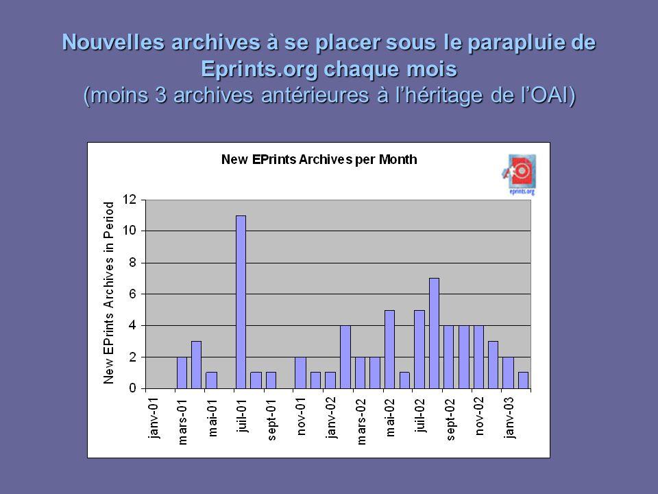 Nouvelles archives à se placer sous le parapluie de Eprints.org chaque mois (moins 3 archives antérieures à lhéritage de lOAI)