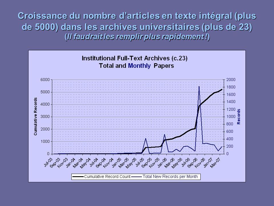 Croissance du nombre darticles en texte intégral (plus de 5000) dans les archives universitaires (plus de 23) (Il faudrait les remplir plus rapidement !)