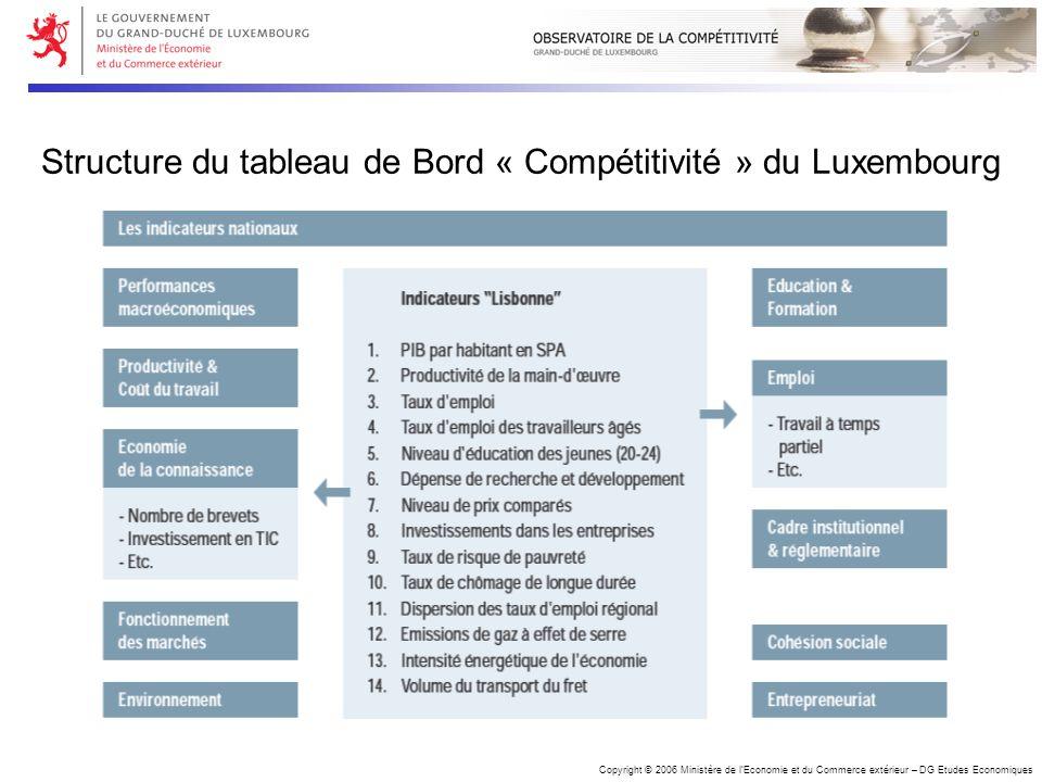 Copyright © 2006 Ministère de lEconomie et du Commerce extérieur – DG Etudes Economiques Structure du tableau de Bord « Compétitivité » du Luxembourg