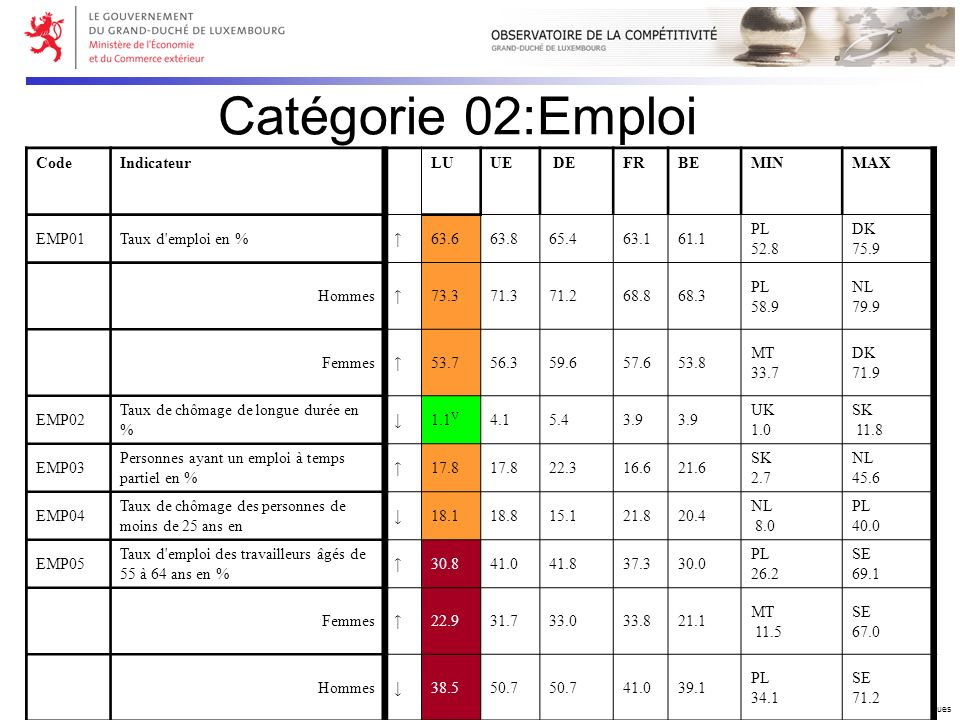 Copyright © 2006 Ministère de lEconomie et du Commerce extérieur – DG Etudes Economiques Catégorie 02:Emploi CodeIndicateurLUUE DEFRBEMINMAX EMP01Taux d emploi en %63.663.865.463.161.1 PL 52.8 DK 75.9 Hommes73.371.371.268.868.3 PL 58.9 NL 79.9 Femmes53.756.359.657.653.8 MT 33.7 DK 71.9 EMP02 Taux de chômage de longue durée en % 1.1 V 4.15.43.9 UK 1.0 SK 11.8 EMP03 Personnes ayant un emploi à temps partiel en % 17.8 22.316.621.6 SK 2.7 NL 45.6 EMP04 Taux de chômage des personnes de moins de 25 ans en 18.118.815.121.820.4 NL 8.0 PL 40.0 EMP05 Taux d emploi des travailleurs âgés de 55 à 64 ans en % 30.841.041.837.330.0 PL 26.2 SE 69.1 Femmes22.931.733.033.821.1 MT 11.5 SE 67.0 Hommes38.550.7 41.039.1 PL 34.1 SE 71.2