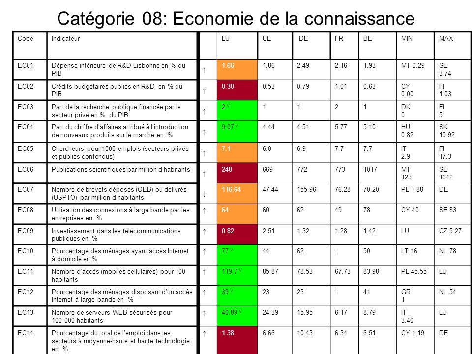 Copyright © 2006 Ministère de lEconomie et du Commerce extérieur – DG Etudes Economiques Catégorie 08: Economie de la connaissance CodeIndicateurLUUE DEFRBEMINMAX EC01Dépense intérieure de R&D Lisbonne en % du PIB 1.661.862.492.161.93MT 0.29SE 3.74 EC02Crédits budgétaires publics en R&D en % du PIB 0.300.530.791.010.63CY 0.00 FI 1.03 EC03Part de la recherche publique financée par le secteur privé en % du PIB 2 V 1121DK 0 FI 5 EC04Part du chiffre daffaires attribué à lintroduction de nouveaux produits sur le marché en % 9.07 V 4.444.515.775.10HU 0.82 SK 10.92 EC05Chercheurs pour 1000 emplois (secteurs privés et publics confondus) 7.16.06.97.7 IT 2.9 FI 17.3 EC06Publications scientifiques par million dhabitants 2486697727731017MT 123 SE 1642 EC07Nombre de brevets déposés (OEB) ou délivrés (USPTO) par million dhabitants 116.6447.44155.9676.2870.20PL 1.88DE EC08Utilisation des connexions à large bande par les entreprises en % 6460624978CY 40SE 83 EC09Investissement dans les télécommunications publiques en % 0.822.511.321.281.42LUCZ 5.27 EC10Pourcentage des ménages ayant accès Internet à domicile en % 77 V 4462:50LT 16NL 78 EC11Nombre daccès (mobiles cellulaires) pour 100 habitants 119.7 V 85.8778.5367.7383.98PL 45.55LU EC12Pourcentage des ménages disposant dun accès Internet à large bande en % 39 V 23 :41GR 1 NL 54 EC13Nombre de serveurs WEB sécurisés pour 100 000 habitants 40.89 V 24.3915.956.178.79IT 3.40 LU EC14Pourcentage du total de lemploi dans les secteurs à moyenne-haute et haute technologie en % 1.386.6610.436.346.51CY 1.19DE