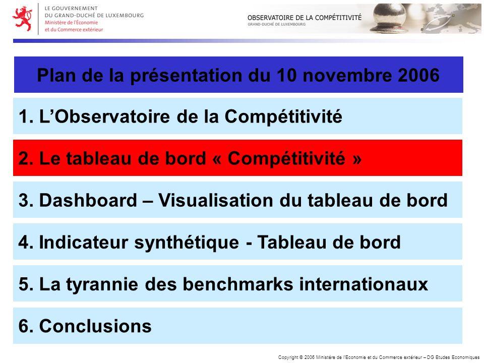 Copyright © 2006 Ministère de lEconomie et du Commerce extérieur – DG Etudes Economiques Plan de la présentation du 10 novembre 2006 1. LObservatoire