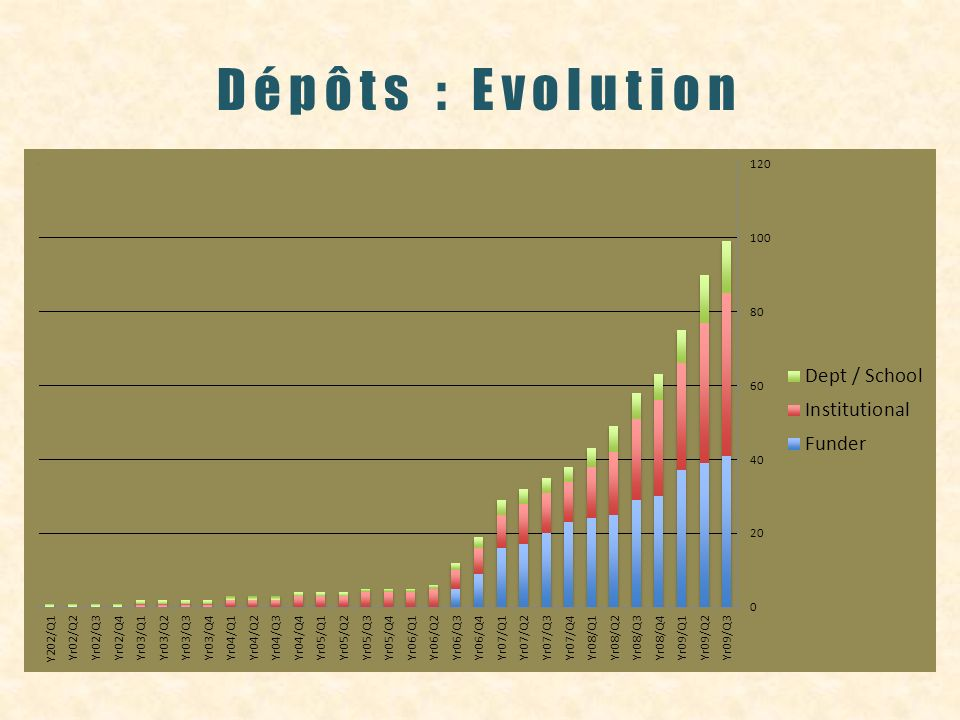 Dépôts : Evolution