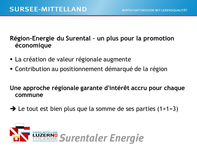 Région-Energie du Surental – un plus pour la promotion économique La création de valeur régionale augmente Contribution au positionnement démarqué de la région Une approche régionale garante d intérêt accru pour chaque commune Le tout est bien plus que la somme de ses parties (1+1=3)