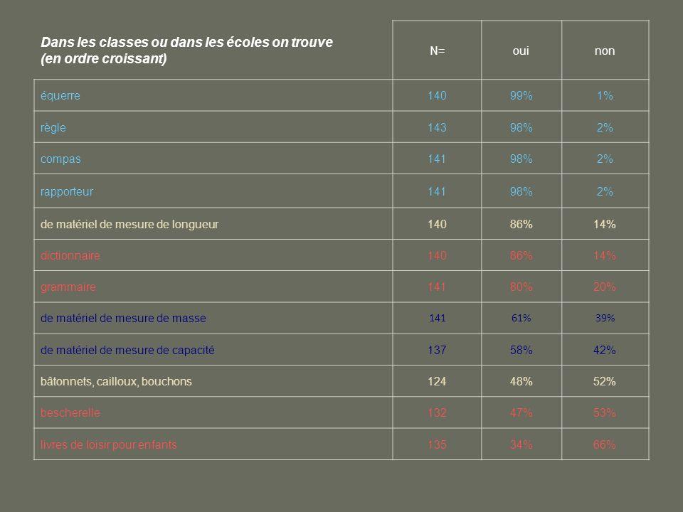 Dans les classes ou dans les écoles on trouve (en ordre croissant) N=ouinon équerre14099%1% règle14398%2% compas14198%2% rapporteur14198%2% de matériel de mesure de longueur14086%14% dictionnaire14086%14% grammaire14180%20% de matériel de mesure de masse 14161%39% de matériel de mesure de capacité13758%42% bâtonnets, cailloux, bouchons12448%52% bescherelle13247%53% livres de loisir pour enfants13534%66%