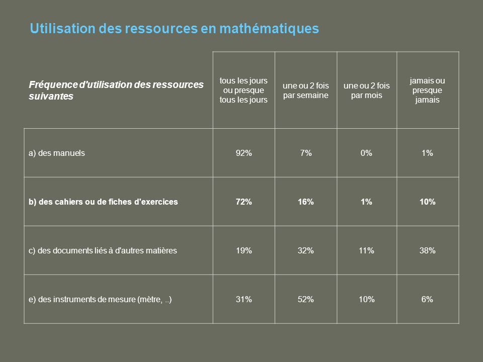 Utilisation des ressources en mathématiques Fréquence d utilisation des ressources suivantes tous les jours ou presque tous les jours une ou 2 fois par semaine une ou 2 fois par mois jamais ou presque jamais a) des manuels92%7%0%1% b) des cahiers ou de fiches d exercices72%16%1%10% c) des documents liés à d autres matières19%32%11%38% e) des instruments de mesure (mètre,..)31%52%10%6%