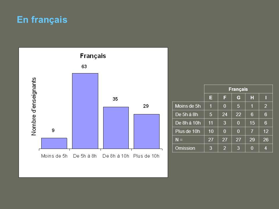 En français Français EFGHI Moins de 5h10512 De 5h à 8h5242266 De 8h à 10h1130156 Plus de 10h1000712 N =27 2926 Omission32304