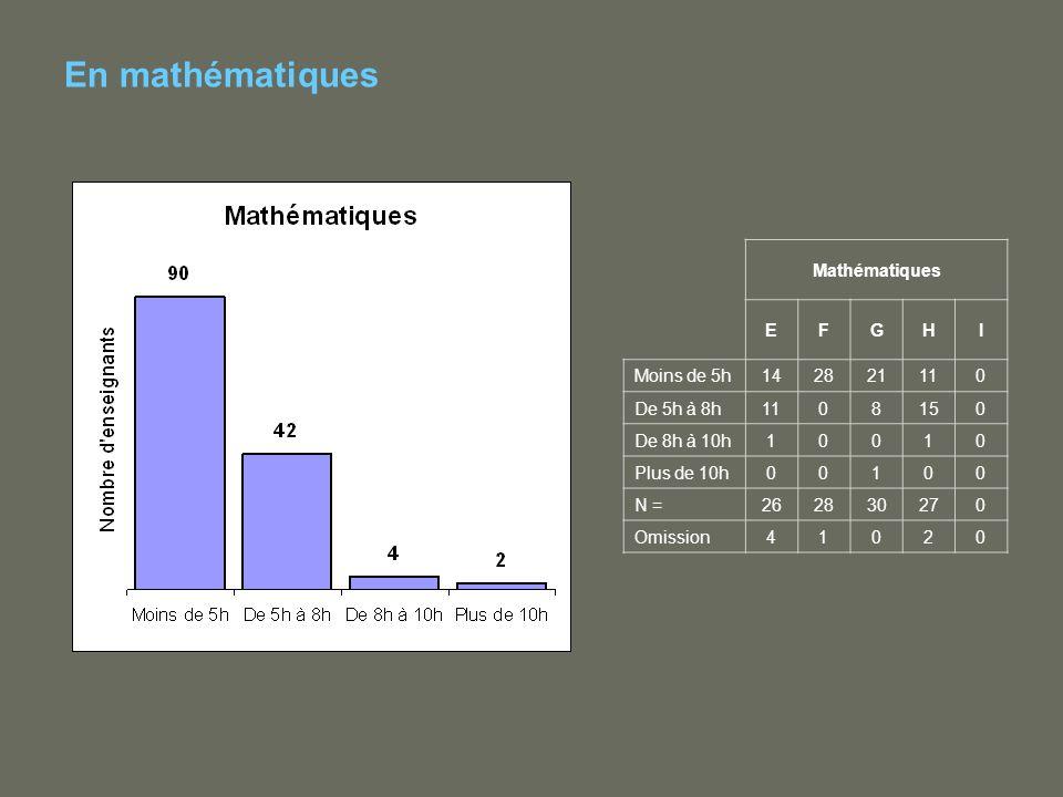 En mathématiques Mathématiques EFGHI Moins de 5h142821110 De 5h à 8h1108150 De 8h à 10h10010 Plus de 10h00100 N =262830270 Omission41020
