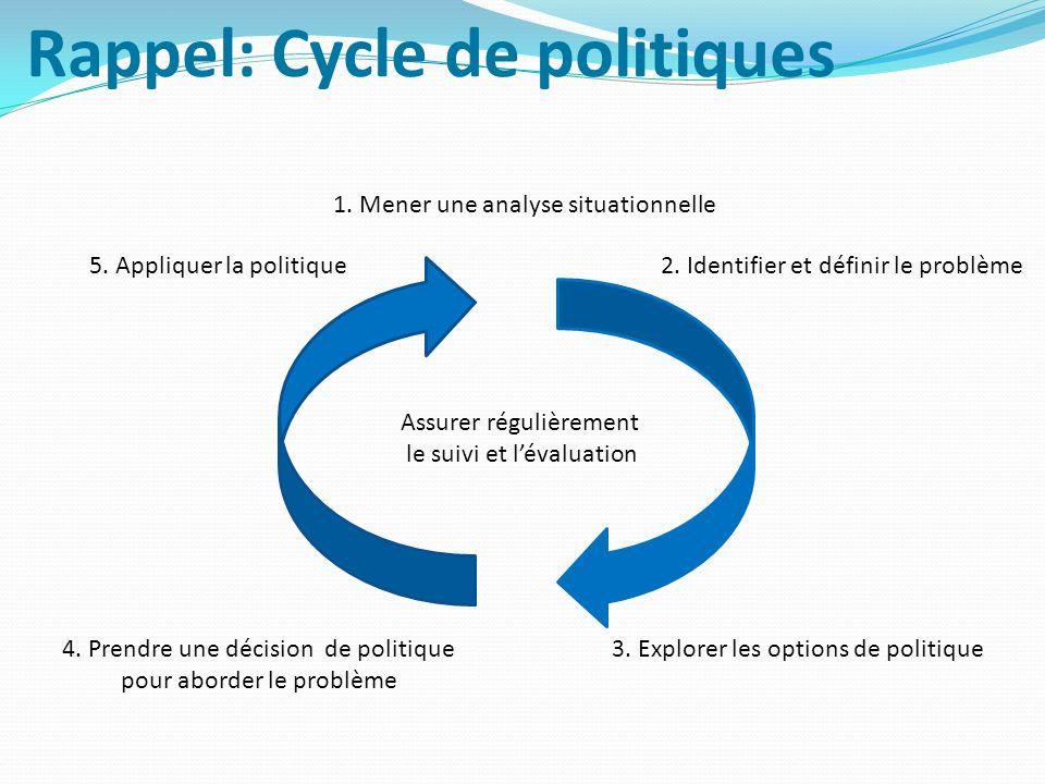 Rappel: Cycle de politiques 3. Explorer les options de politique Assurer régulièrement le suivi et lévaluation 1. Mener une analyse situationnelle 5.