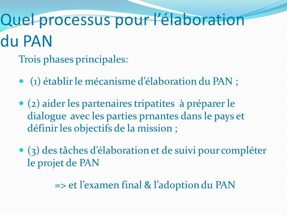 Quel processus pour lélaboration du PAN Trois phases principales: (1) établir le mécanisme délaboration du PAN ; (2) aider les partenaires tripatites