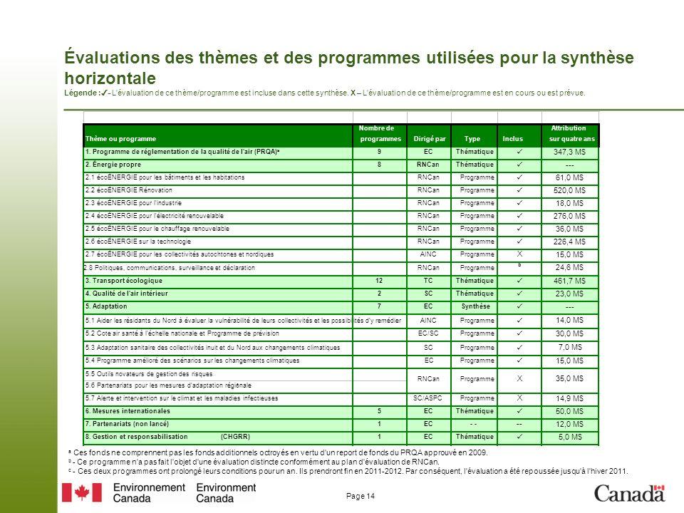 Page 14 Évaluations des thèmes et des programmes utilisées pour la synthèse horizontale Légende : - L évaluation de ce thème/programme est incluse dans cette synthèse.