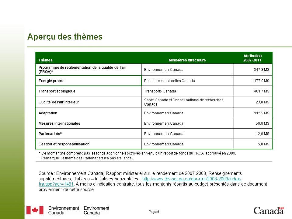 Page 6 Aperçu des thèmes ThèmesMinistères directeurs Attribution 2007-2011 Programme de réglementation de la qualité de l air (PRQA) a Environnement Canada347,3 M$ Énergie propreRessources naturelles Canada1177,0 M$ Transport écologiqueTransports Canada461,7 M$ Qualité de l air intérieur Santé Canada et Conseil national de recherches Canada 23,0 M$ AdaptationEnvironnement Canada115,9 M$ Mesures internationalesEnvironnement Canada 50,0 M$ Partenariats b Environnement Canada 12,0 M$ Gestion et responsabilisationEnvironnement Canada 5,0 M$ a Ce montant ne comprend pas les fonds additionnels octroyés en vertu d un report de fonds du PRQA approuvé en 2009.