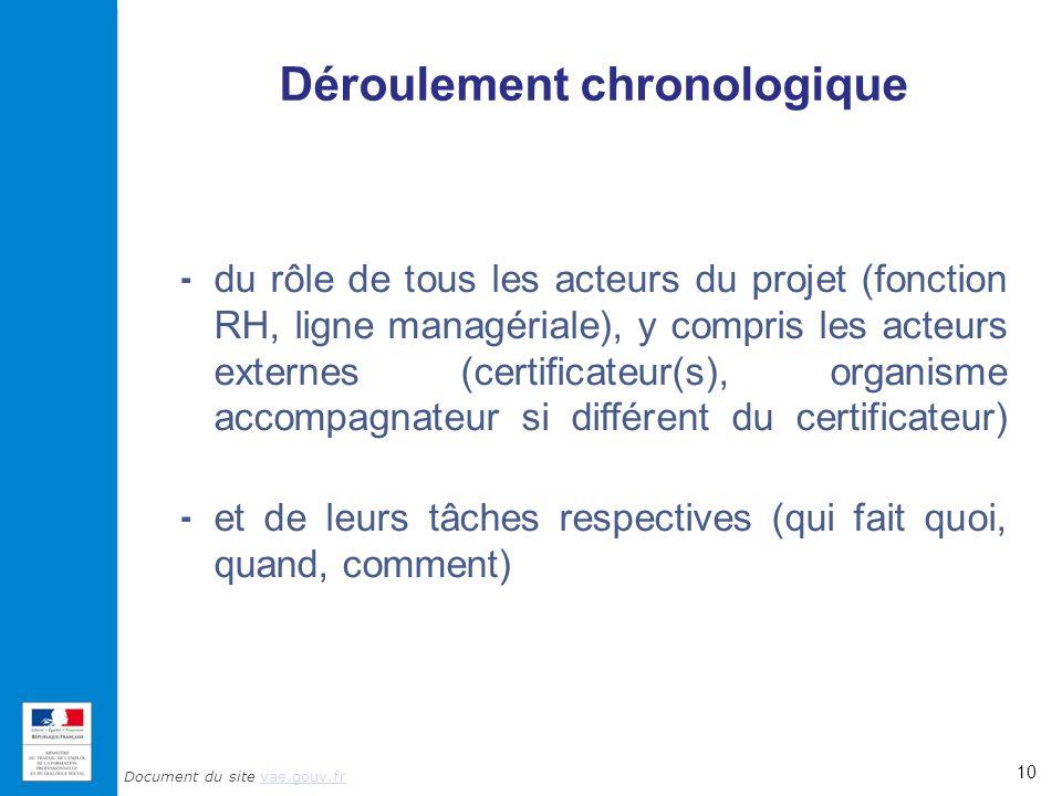 Document du site vae.gouv.frvae.gouv.fr Déroulement chronologique 10 - du rôle de tous les acteurs du projet (fonction RH, ligne managériale), y compr