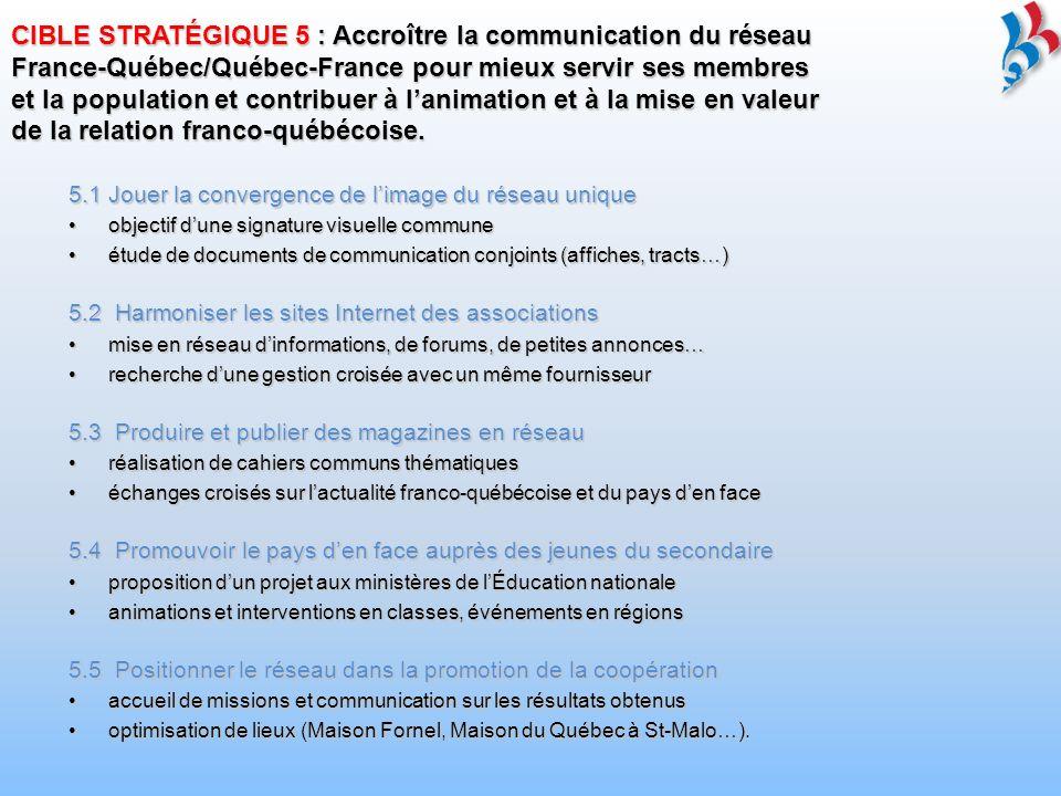 AVENIR : PLAN DACTION 2009-2010 10 résultats prioritaires attendus Cible stratégique 1 : Affirmation de la place du réseau dans la relation citoyenne franco-québécoiseAffirmation de la place du réseau dans la relation citoyenne franco-québécoise Mobilisation autour de nouveaux thèmes de solidarités et pour le développement des échanges économiquesMobilisation autour de nouveaux thèmes de solidarités et pour le développement des échanges économiques Cible stratégique 2 : Politique du bénévolat pour le réseau France-Québec et Québec-FrancePolitique du bénévolat pour le réseau France-Québec et Québec-France Harmonisation des outils et mutualisation des ressources du réseauHarmonisation des outils et mutualisation des ressources du réseau Cible stratégique 3 : Promotion accrue des programmes jeunessePromotion accrue des programmes jeunesse Développement de nouveaux centres dintérêts et de clubs des passionnésDéveloppement de nouveaux centres dintérêts et de clubs des passionnés Cible stratégique 4 : Engagement actif dans la coopération décentraliséeEngagement actif dans la coopération décentralisée Politique dautofinancement et offre de sous-traitancePolitique dautofinancement et offre de sous-traitance Cible stratégique 5 : Harmonisation des moyens de communication pour une contribution optimale à lanimation de la relation franco-québécoiseHarmonisation des moyens de communication pour une contribution optimale à lanimation de la relation franco-québécoise Positionnement du réseau dans la promotion des résultats de la coopération franco- québécoisePositionnement du réseau dans la promotion des résultats de la coopération franco- québécoise
