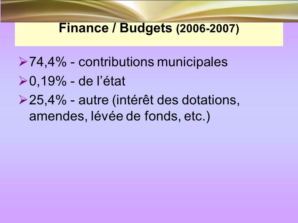 Finance / Budgets (2006-2007) 74,4% - contributions municipales 0,19% - de létat 25,4% - autre (intérêt des dotations, amendes, lévée de fonds, etc.)