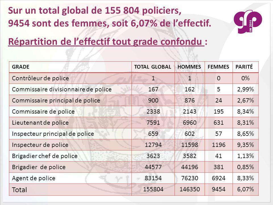 Sur un total global de 155 804 policiers, 9454 sont des femmes, soit 6,07% de leffectif.