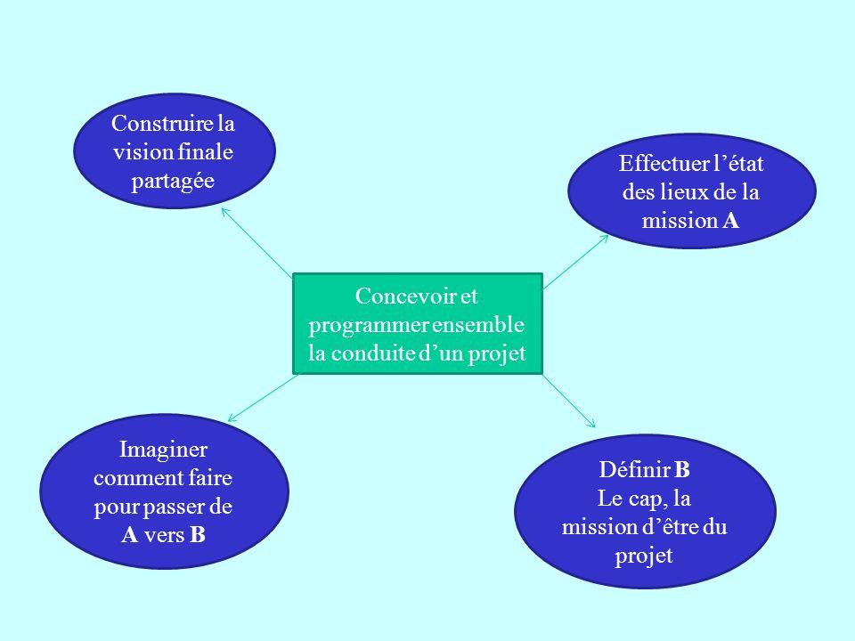 Concevoir et programmer ensemble la conduite dun projet Effectuer létat des lieux de la mission A Définir B Le cap, la mission dêtre du projet Imagine