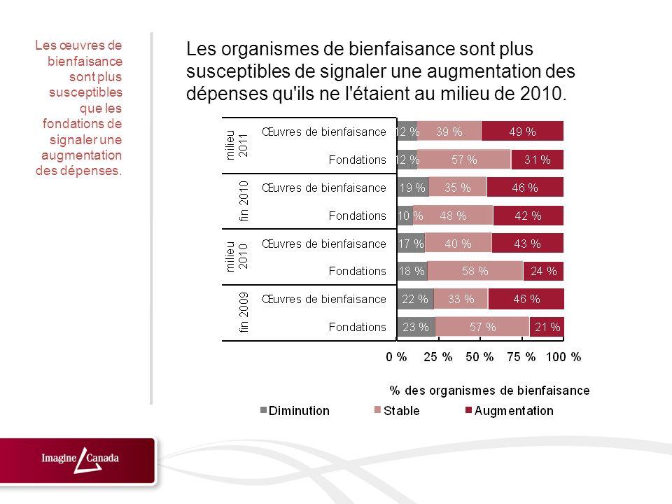 Les organismes de bienfaisance sont plus susceptibles de signaler une augmentation des dépenses qu ils ne l étaient au milieu de 2010.