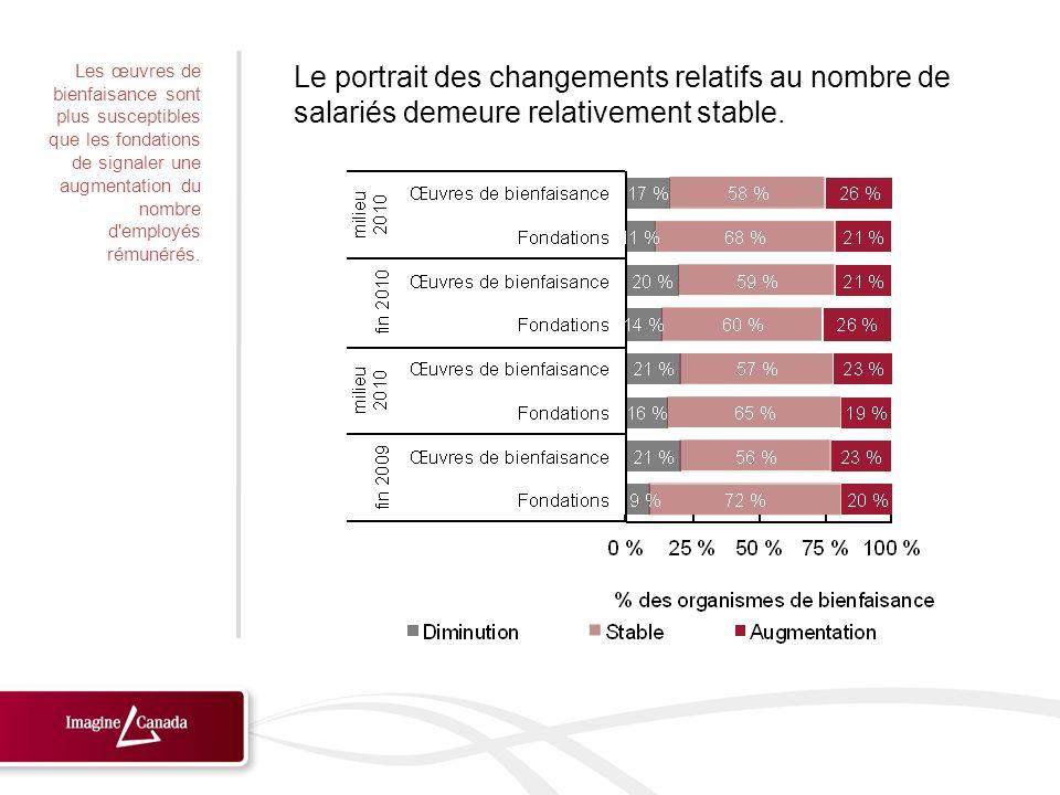 Le portrait des changements relatifs au nombre de salariés demeure relativement stable. Les œuvres de bienfaisance sont plus susceptibles que les fond