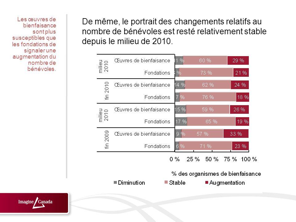 De même, le portrait des changements relatifs au nombre de bénévoles est resté relativement stable depuis le milieu de 2010. Les œuvres de bienfaisanc
