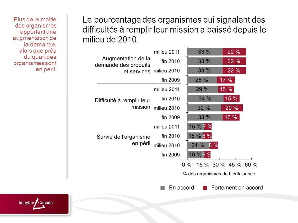 Le pourcentage des organismes qui signalent des difficultés à remplir leur mission a baissé depuis le milieu de 2010. Plus de la moitié des organismes