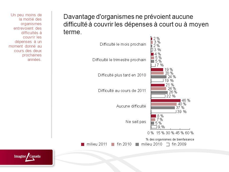 Le pourcentage des organismes subissant une forte pression a diminué depuis le milieu de 2010.