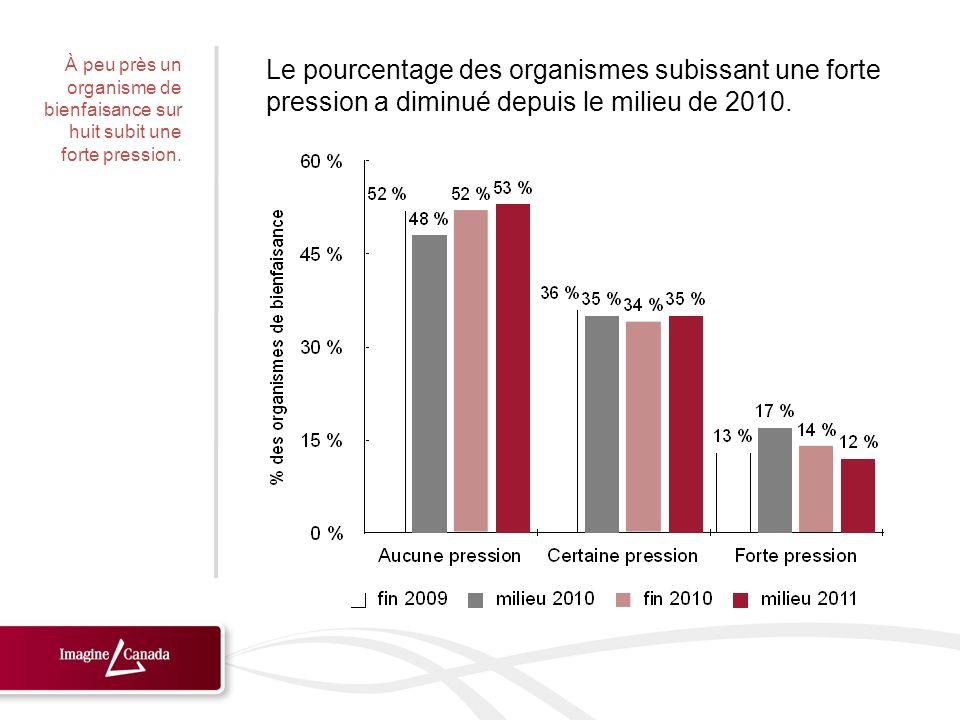 Le pourcentage des organismes subissant une forte pression a diminué depuis le milieu de 2010. À peu près un organisme de bienfaisance sur huit subit