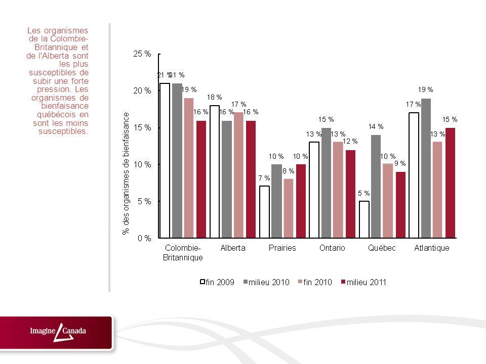 Les organismes de la Colombie- Britannique et de l'Alberta sont les plus susceptibles de subir une forte pression. Les organismes de bienfaisance québ
