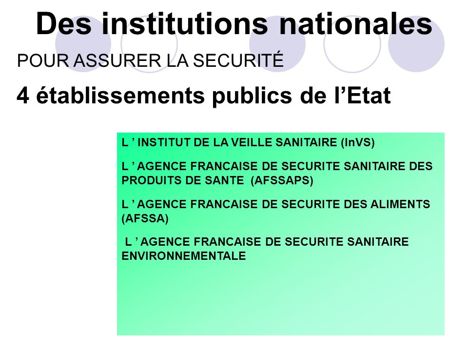 Des institutions nationales 4 établissements publics de lEtat L INSTITUT DE LA VEILLE SANITAIRE (InVS) L AGENCE FRANCAISE DE SECURITE SANITAIRE DES PRODUITS DE SANTE (AFSSAPS) L AGENCE FRANCAISE DE SECURITE DES ALIMENTS (AFSSA) L AGENCE FRANCAISE DE SECURITE SANITAIRE ENVIRONNEMENTALE POUR ASSURER LA SECURITÉ