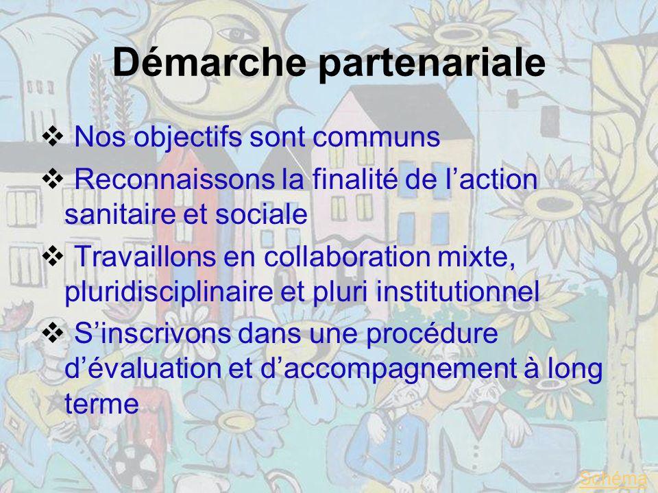 Démarche partenariale Nos objectifs sont communs Reconnaissons la finalité de laction sanitaire et sociale Travaillons en collaboration mixte, pluridisciplinaire et pluri institutionnel Sinscrivons dans une procédure dévaluation et daccompagnement à long terme Schéma