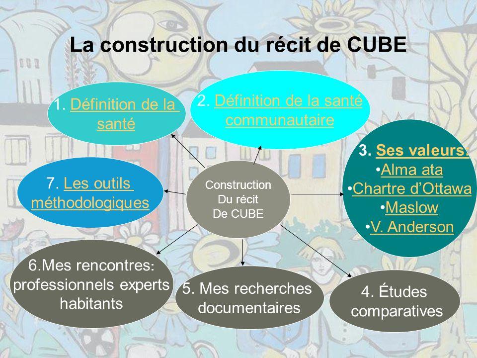 La construction du récit de CUBE 1.Définition de laDéfinition de la santé 2.