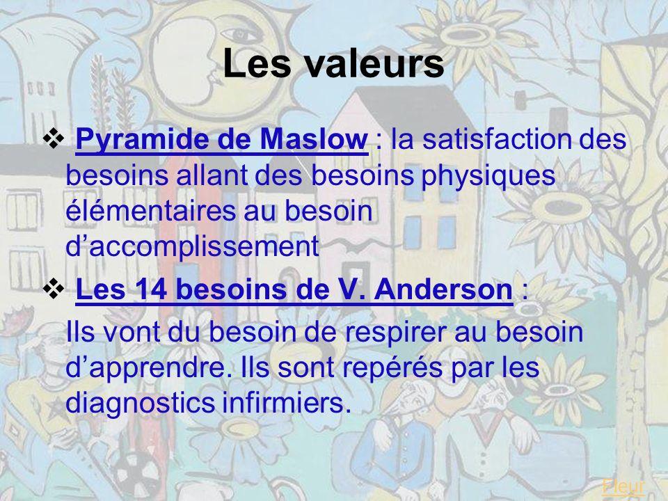Les valeurs Pyramide de Maslow : la satisfaction des besoins allant des besoins physiques élémentaires au besoin daccomplissement Les 14 besoins de V.