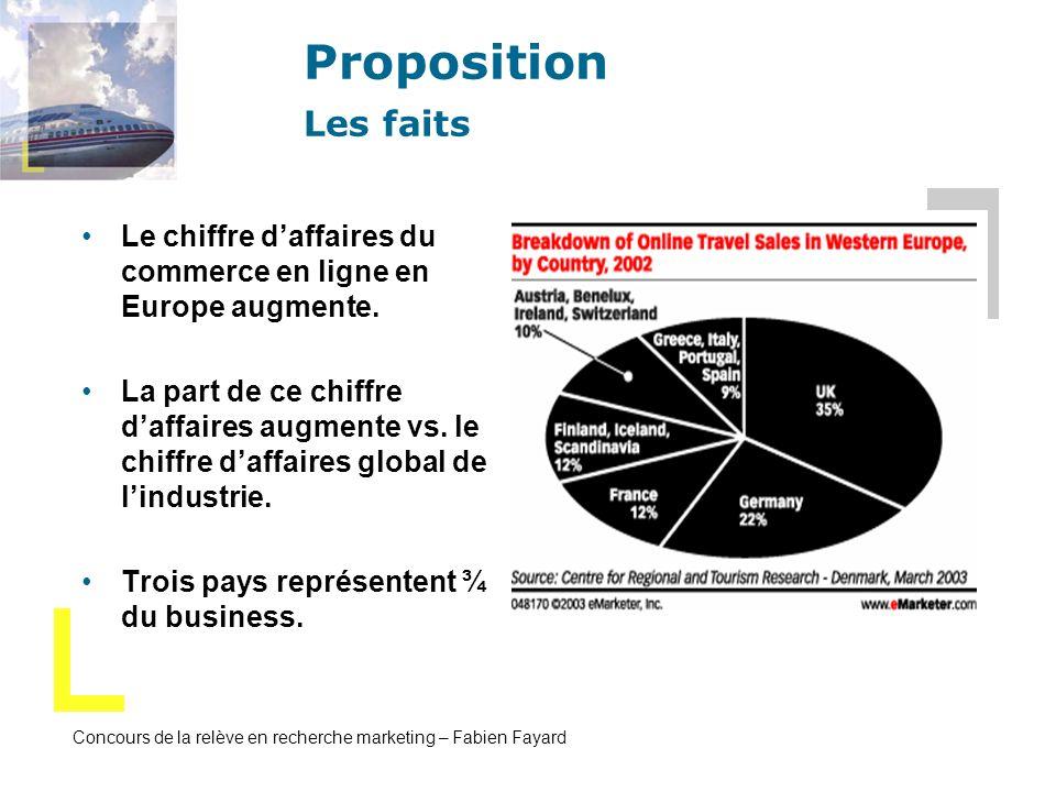 Concours de la relève en recherche marketing – Fabien Fayard Proposition Les faits Le chiffre daffaires du commerce en ligne en Europe augmente. La pa