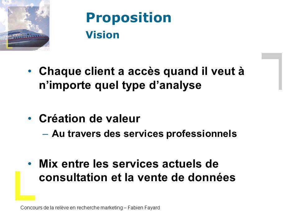 Concours de la relève en recherche marketing – Fabien Fayard Proposition Vision Chaque client a accès quand il veut à nimporte quel type danalyse Créa