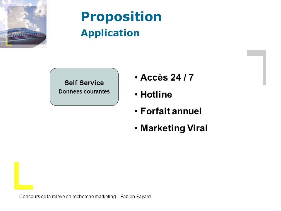 Concours de la relève en recherche marketing – Fabien Fayard Proposition Application Self Service Données courantes Accès 24 / 7 Hotline Forfait annue
